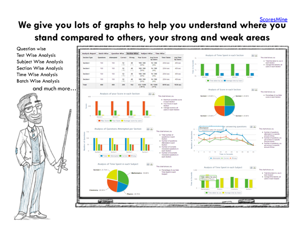 At ScoresMine, We give you lots of graphs to help you understand where you stand compared to others, your strong and weak areas. Question wise, Test Wise Analysis, Subject Wise Analysis, Section Wise Analysis, Time Wise Analysis, Batch Wise Analysis and much more